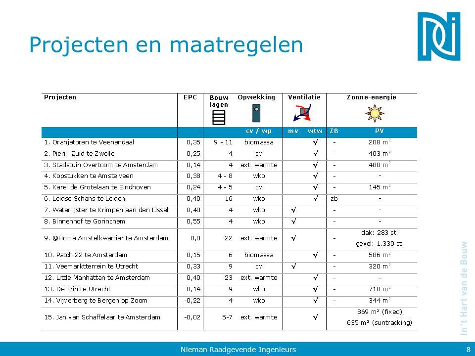 Voorbeeld 1: 'laag woongebouw' - 4 lagen Nieman Raadgevende Ingenieurs 9 Pierik-Zuid, Zwolle Woningstichting SWZ EPC: 0,25 4 bouwlagen
