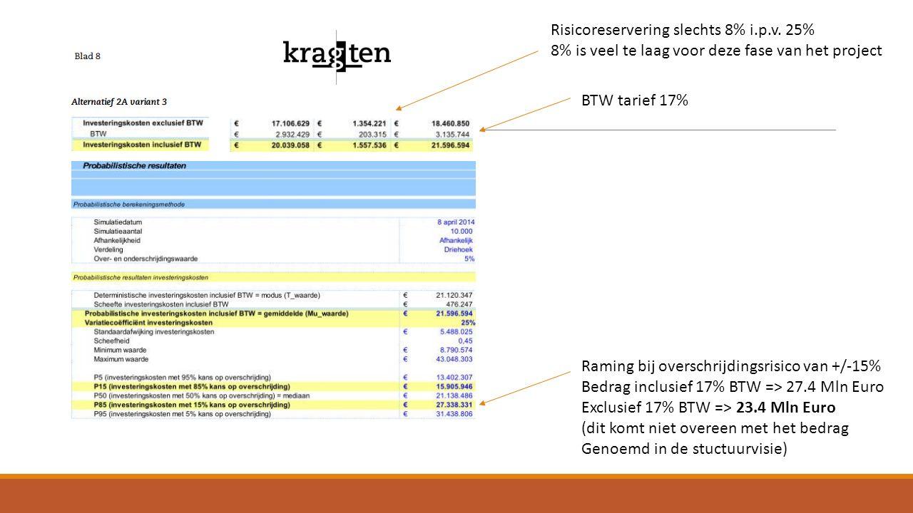 Risicoreservering slechts 8% i.p.v. 25% 8% is veel te laag voor deze fase van het project BTW tarief 17% Raming bij overschrijdingsrisico van +/-15% B