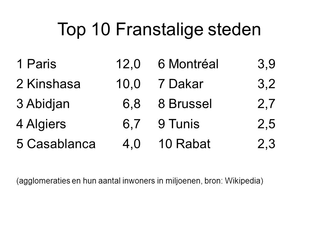 Top 10 Franstalige steden 1 Paris12,06 Montréal3,9 2 Kinshasa10,07 Dakar 3,2 3 Abidjan 6,88 Brussel 2,7 4 Algiers 6,7 9 Tunis2,5 5 Casablanca 4,010 Rabat2,3 (agglomeraties en hun aantal inwoners in miljoenen, bron: Wikipedia)