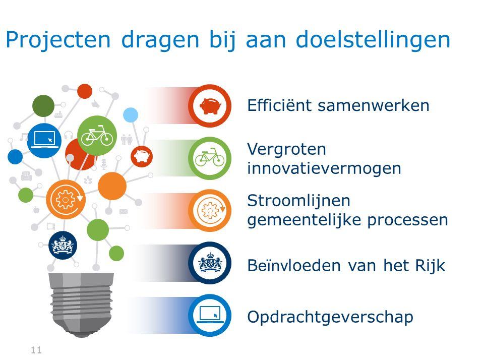 11 Projecten dragen bij aan doelstellingen Stroomlijnen gemeentelijke processen B eïnv loeden van het Rijk Vergroten innovatievermogen Efficiënt samenwerken Opdrachtgeverschap