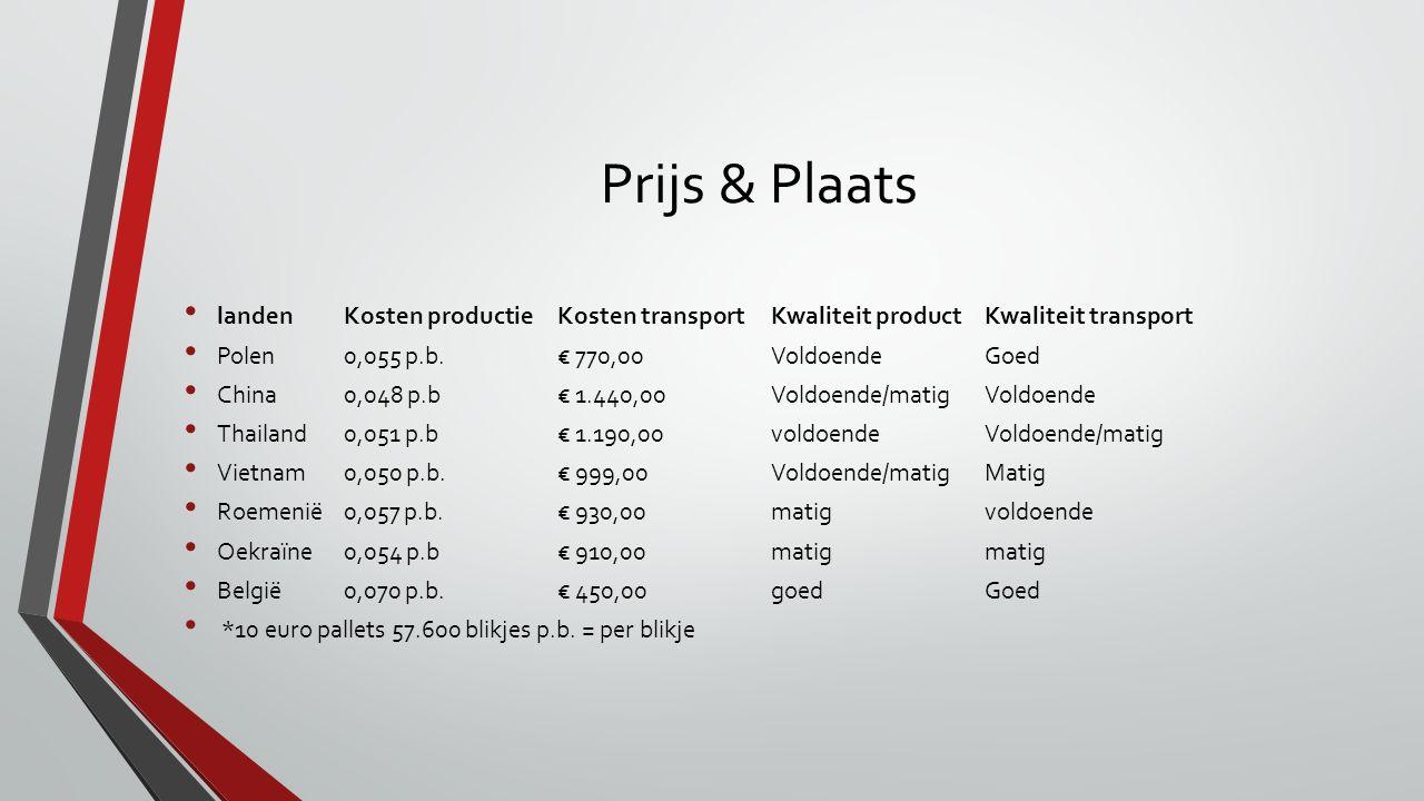 Prijs & Plaats landenKosten productieKosten transport Kwaliteit product Kwaliteit transport Polen0,055 p.b.€ 770,00Voldoende Goed China0,048 p.b€ 1.44
