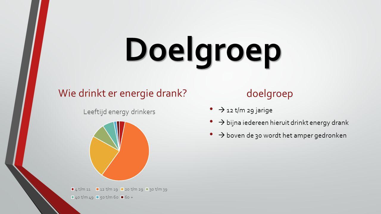 Doelgroep Wie drinkt er energie drank? doelgroep  12 t/m 29 jarige  bijna iedereen hieruit drinkt energy drank  boven de 30 wordt het amper gedronk