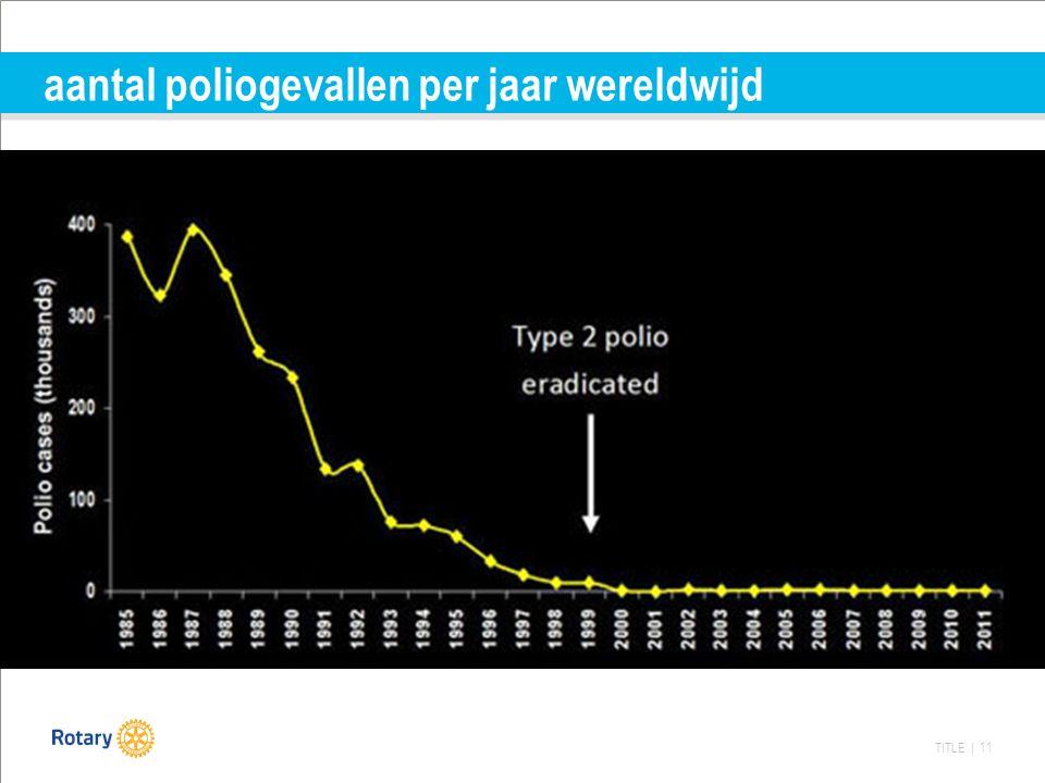 TITLE | 11 aantal poliogevallen per jaar wereldwijd
