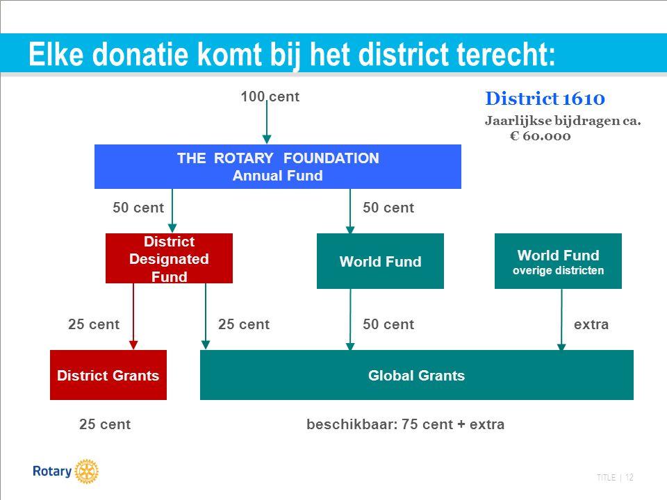 TITLE | 12 Elke donatie komt bij het district terecht: District 1610 Jaarlijkse bijdragen ca.