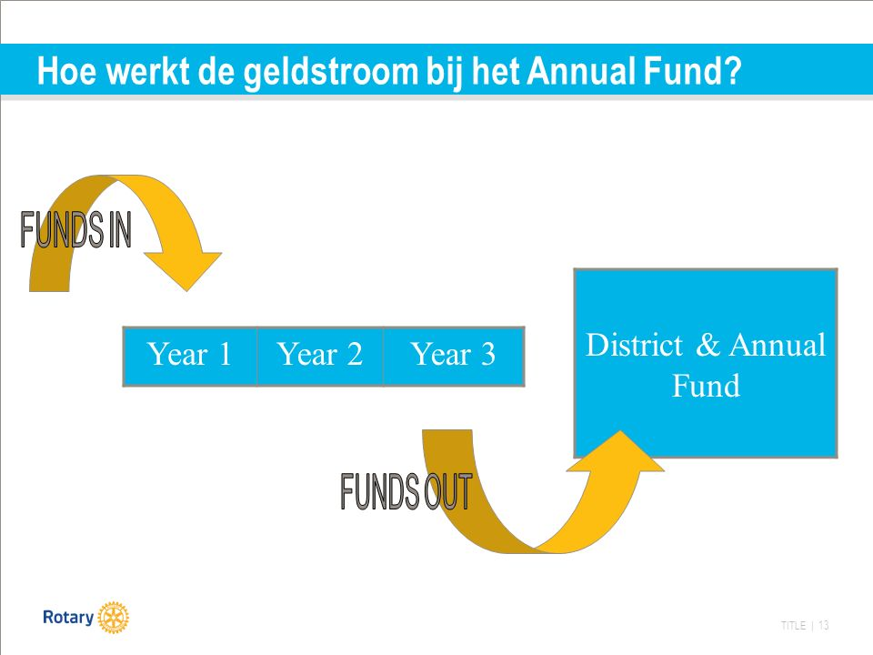 TITLE | 13 Hoe werkt de geldstroom bij het Annual Fund Year 1Year 2Year 3 District & Annual Fund