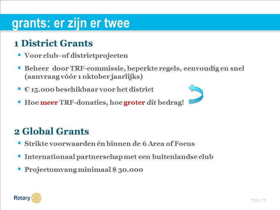 TITLE | 15 grants: er zijn er twee 1 District Grants  Voor club- of districtprojecten  Beheer door TRF-commissie, beperkte regels, eenvoudig en snel (aanvraag vóór 1 oktober jaarlijks)  € 15.000 beschikbaar voor het district  Hoe meer TRF-donaties, hoe groter dit bedrag.