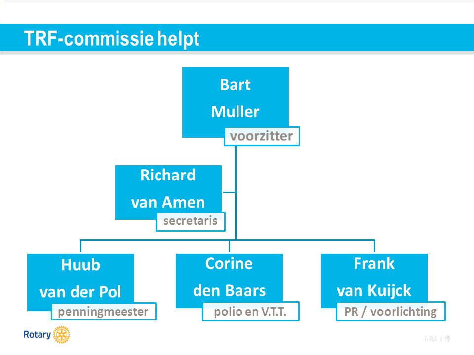 TITLE | 19 TRF-commissie helpt Bart Muller voorzitter Huub van der Pol penningmeester Corine den Baars polio en V.T.T.