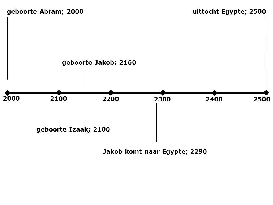2000 2100 2200 230024002500 geboorte Abram; 2000 geboorte Izaak; 2100 geboorte Jakob; 2160 Jakob komt naar Egypte; 2290 uittocht Egypte; 2500