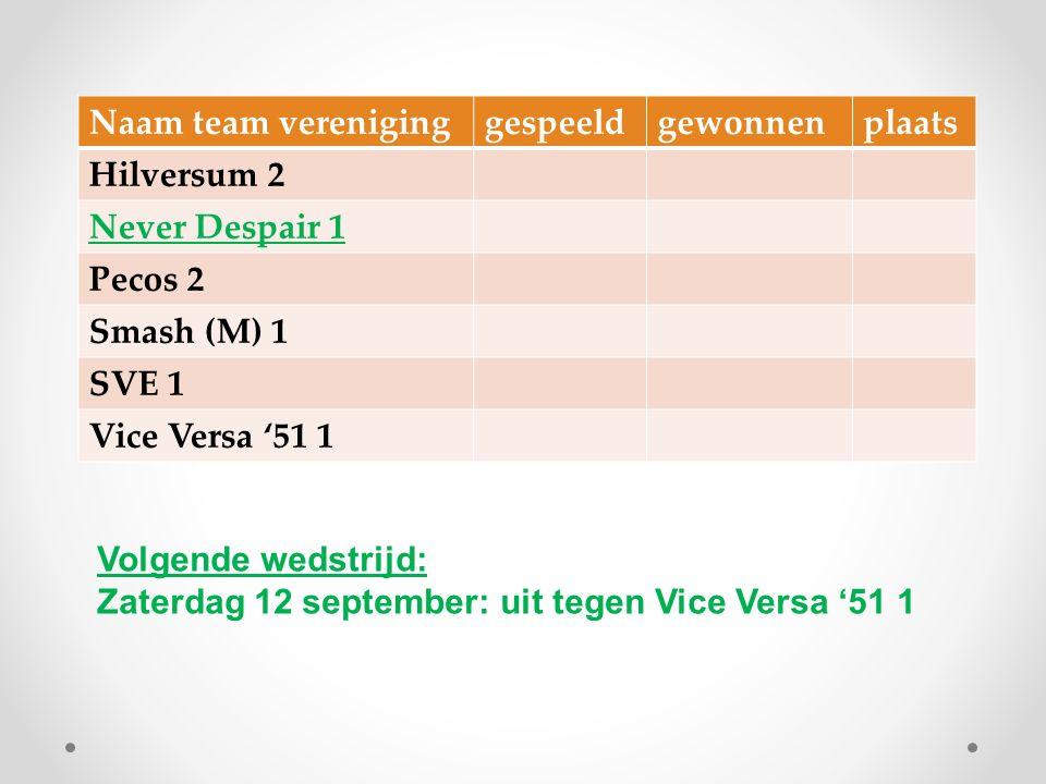 Naam team vereniginggespeeldgewonnenplaats Hilversum 2 Never Despair 1 Pecos 2 Smash (M) 1 SVE 1 Vice Versa '51 1 Volgende wedstrijd: Zaterdag 12 sept