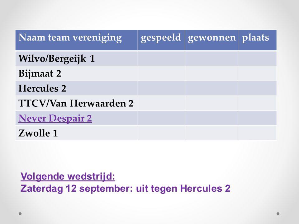 Naam team vereniginggespeeldgewonnenplaats Wilvo/Bergeijk 1 Bijmaat 2 Hercules 2 TTCV/Van Herwaarden 2 Never Despair 2 Zwolle 1 Volgende wedstrijd: Za