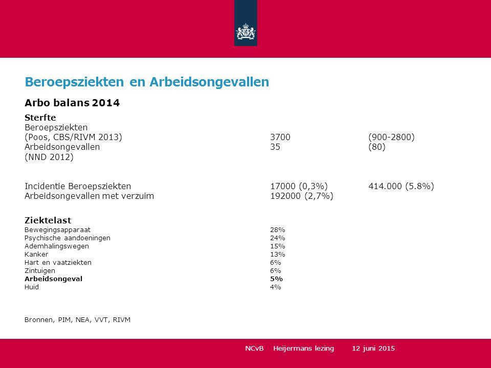 Beroepsziekten en Arbeidsongevallen Arbo balans 2014 Sterfte Beroepsziekten (Poos, CBS/RIVM 2013) 3700(900-2800) Arbeidsongevallen35(80) (NND 2012) In