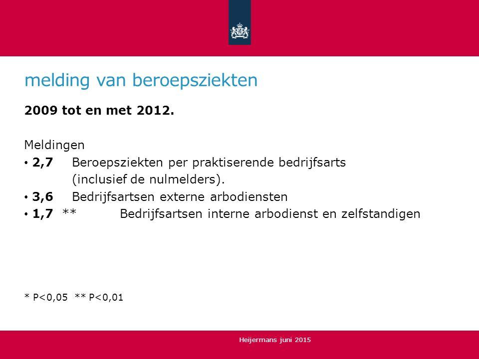 melding van beroepsziekten 2009 tot en met 2012. Meldingen 2,7 Beroepsziekten per praktiserende bedrijfsarts (inclusief de nulmelders). 3,6 Bedrijfsar