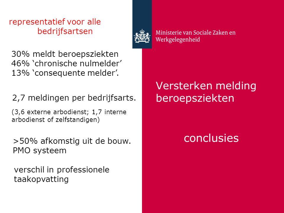 Versterken melding beroepsziekten conclusies representatief voor alle bedrijfsartsen 30% meldt beroepsziekten 46% 'chronische nulmelder' 13% 'conseque