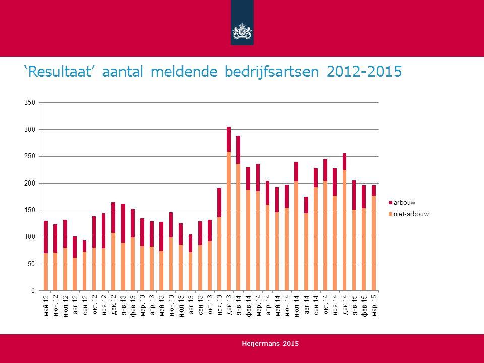 'Resultaat' aantal meldende bedrijfsartsen 2012-2015 Heijermans 2015