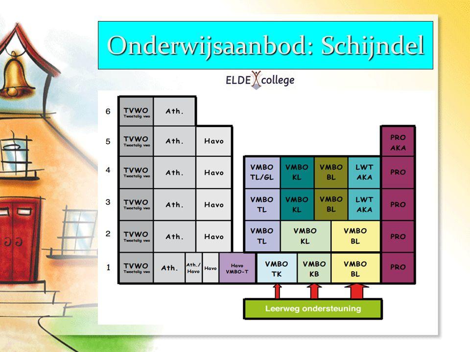 Onderwijsaanbod: Schijndel