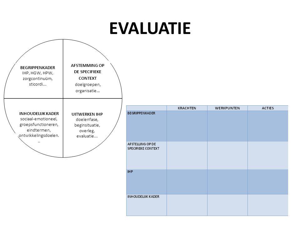 EVALUATIE AFSTEMMING OP DE SPECIFIEKE CONTEXT doelgroepen, organisatie…
