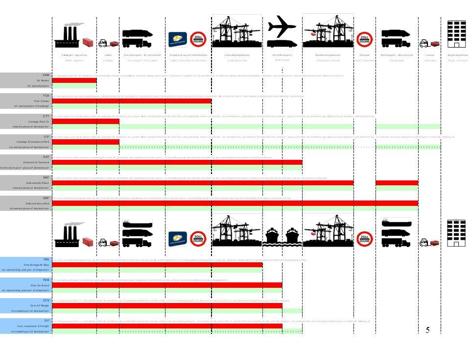 16 11 Incoterms: CPT CPT: Carriage Paid To - Vrachtvrij tot (overeengekomen plaats van bestemming) Het risico gaat over op de koper nadat de verkoper de goederen ter vervoer heeft aangeboden aan de door hem zelf geregelde eerste vervoerder.