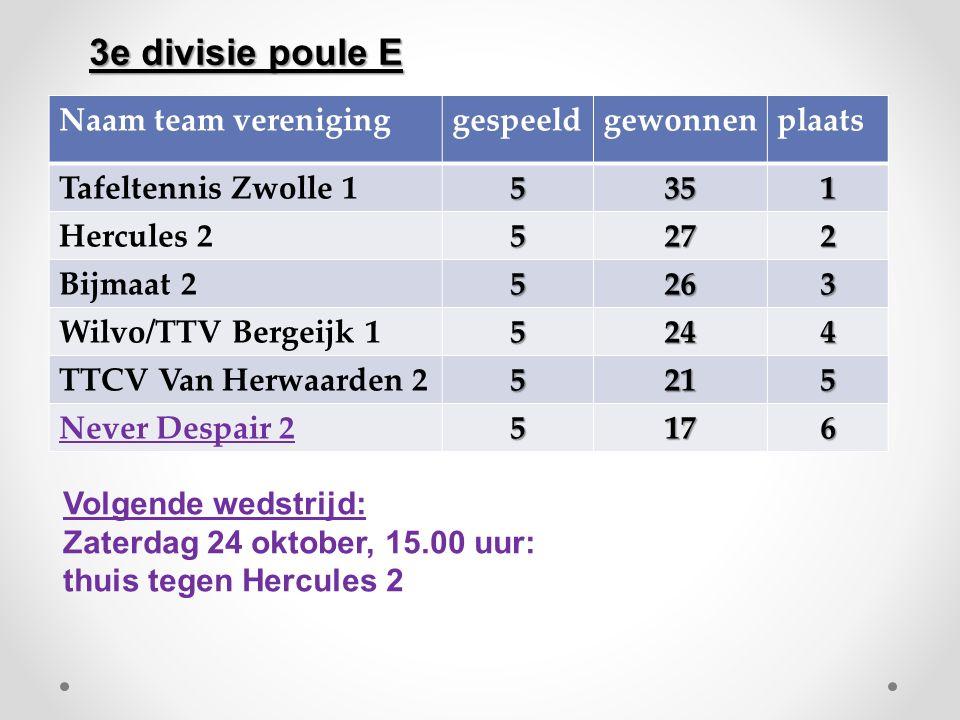 Naam team vereniginggespeeldgewonnenplaats Tafeltennis Zwolle 15351 Hercules 25272 Bijmaat 25263 Wilvo/TTV Bergeijk 15244 TTCV Van Herwaarden 25215 Ne