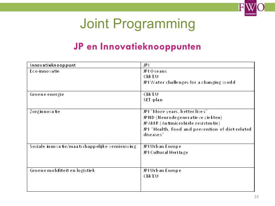 Joint Programming JP en Innovatieknooppunten 14