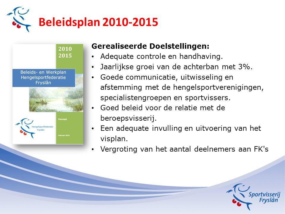 Beleidsplan 2010-2015 Gerealiseerde Doelstellingen: Adequate controle en handhaving. Jaarlijkse groei van de achterban met 3%. Goede communicatie, uit