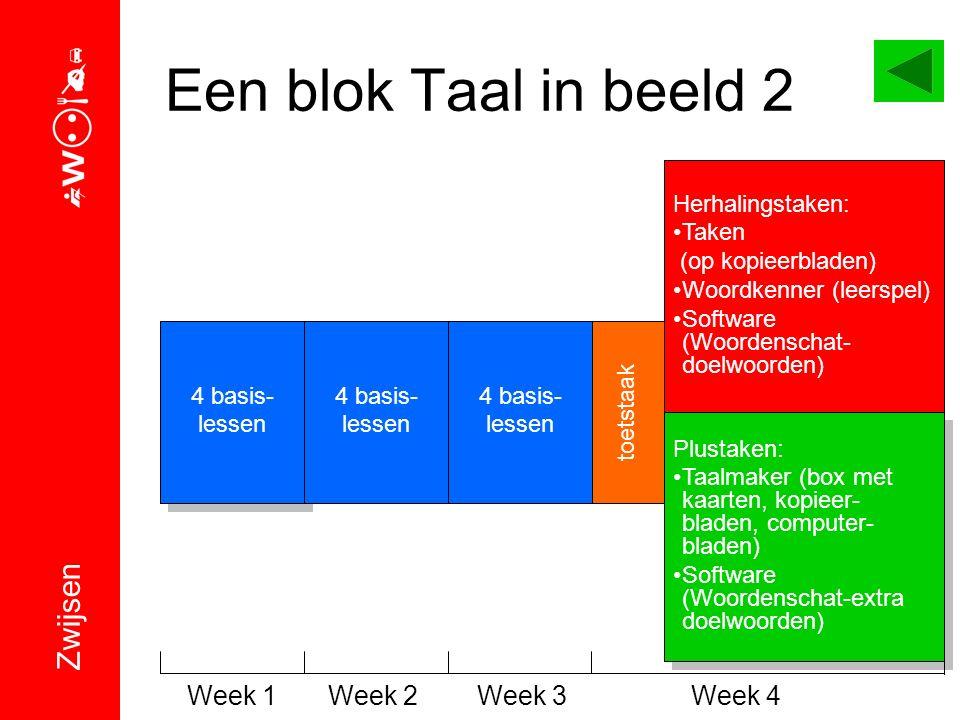 Een blok Taal in beeld 2 4 basis- lessen 4 basis- lessen Herhalingstaken: Taken (op kopieerbladen) Woordkenner (leerspel) Software (Woordenschat- doel
