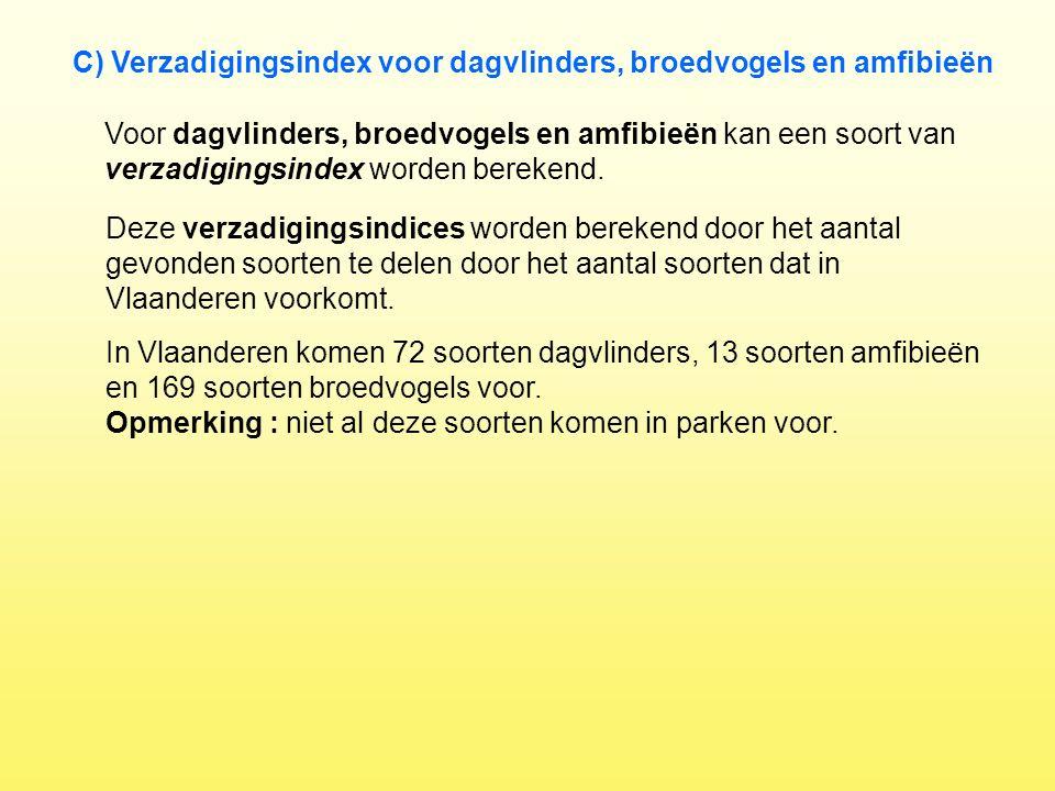 C) Verzadigingsindex voor dagvlinders, broedvogels en amfibieën Voor dagvlinders, broedvogels en amfibieën kan een soort van verzadigingsindex worden