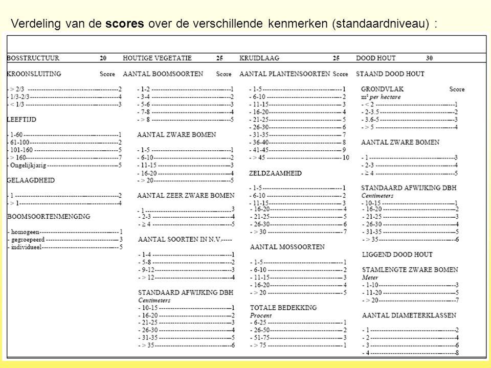 Verdeling van de scores over de verschillende kenmerken (standaardniveau) :
