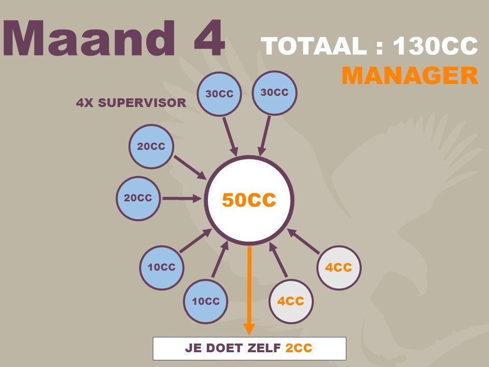 Maand 4 50CC 30CC 20CC 10CC 4CC JE DOET ZELF 2CC TOTAAL : 130CC MANAGER 4X SUPERVISOR
