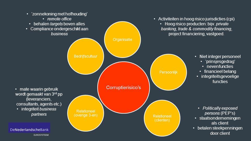 Stap 3 - Nemen van passende maatregelen Organisatie & cultuur - tone at/from the top - bewustzijn verbeteren - beoordeling medewerkers (KYE) - melding incidenten & klokkenluidersregeling Governance - duidelijke verdeling taken & verantwoordelijkheden - rol Compliance - Compliance rapportages