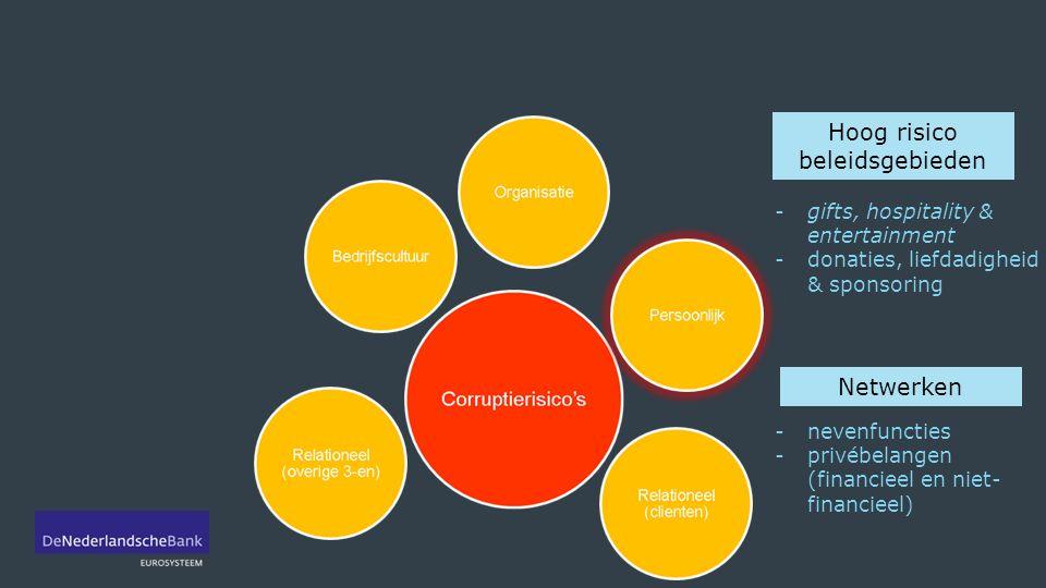 Third parties beleid -due diligence -monitoring relatie -offerteproces, selectiecriteria en betalingen -right to audit clause -ondertekenen Gedragscode