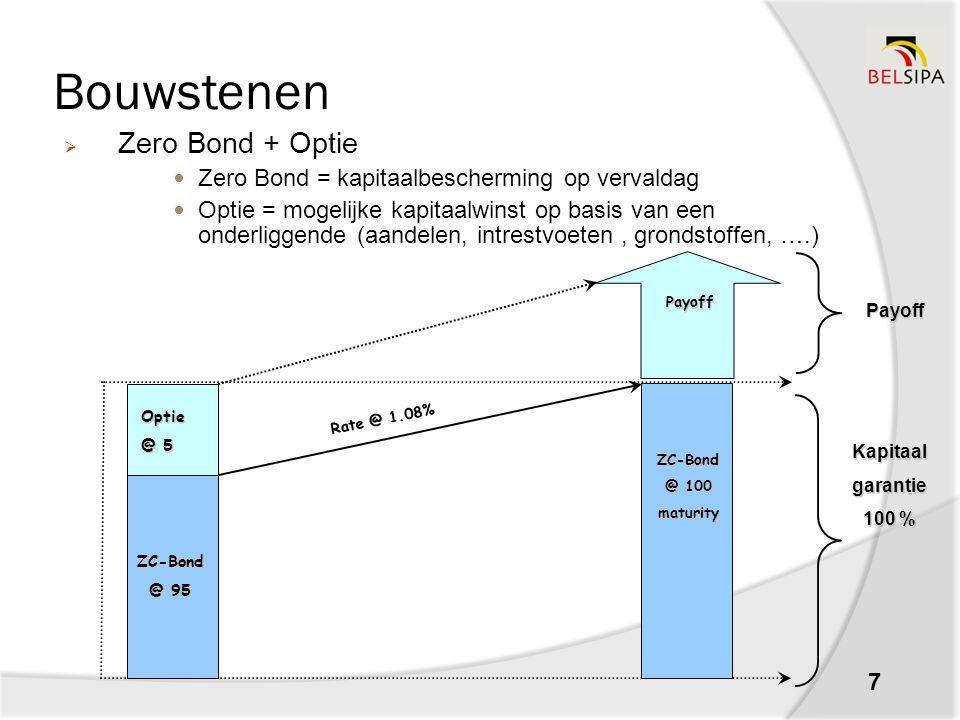 Bouwstenen 7  Zero Bond + Optie Zero Bond = kapitaalbescherming op vervaldag Optie = mogelijke kapitaalwinst op basis van een onderliggende (aandelen, intrestvoeten, grondstoffen, ….) Kapitaalgarantie 100 % Payoff Optie @ 5 ZC-Bond @ 95 Rate @ 1.08% Payoff ZC-Bond @ 100 maturity