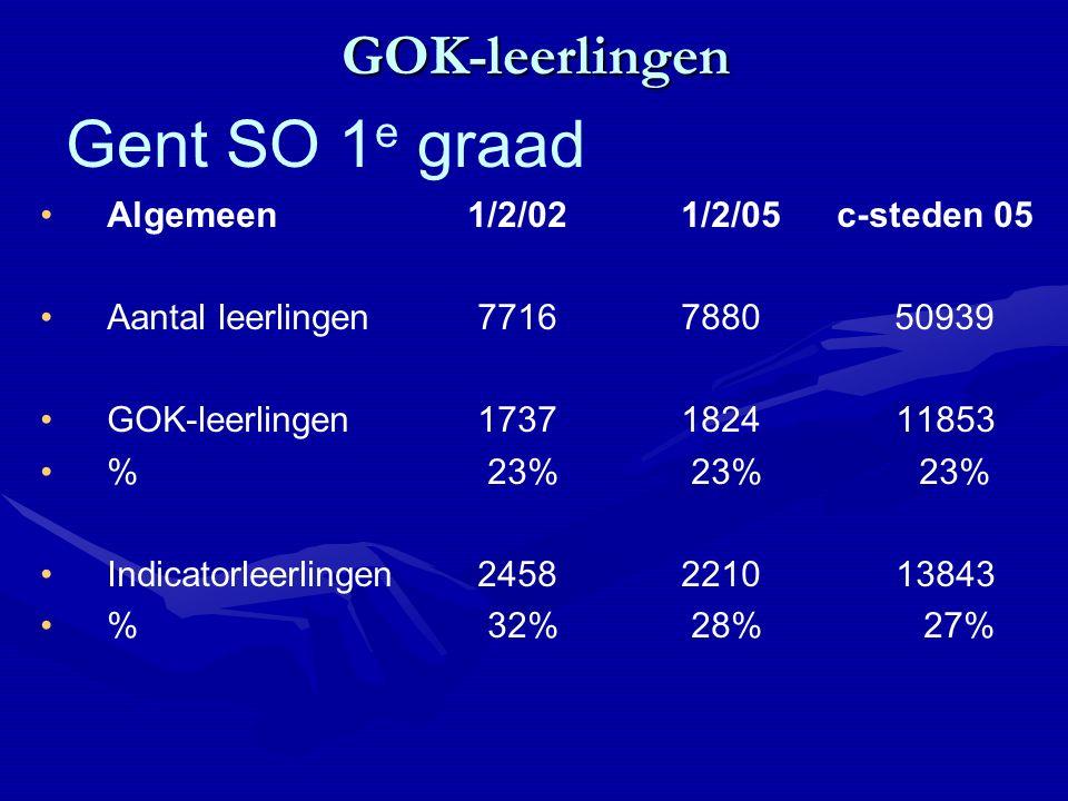 GOK-leerlingen Algemeen 1/2/02 1/2/05 c-steden 05 Aantal leerlingen 7716 788050939 GOK-leerlingen 1737 1824 11853 % 23% 23% 23% Indicatorleerlingen 2458 2210 13843 % 32% 28% 27% Gent SO 1 e graad