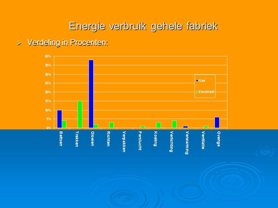  Verdeling in Procenten: Energie verbruik gehele fabriek
