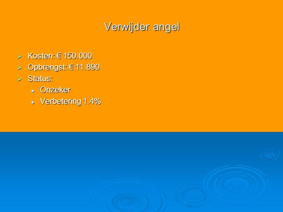 Verwijder angel  Kosten: € 150.000  Opbrengst: € 11.890  Status: Onzeker Onzeker Verbetering 1.4% Verbetering 1.4%