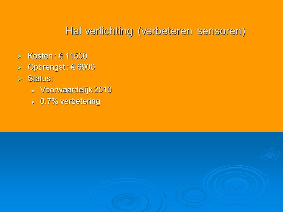  Kosten : € 11500  Opbrengst : € 6900  Status: Voorwaardelijk 2010 Voorwaardelijk 2010 0.7% verbetering 0.7% verbetering Hal verlichting (verbeteren sensoren)