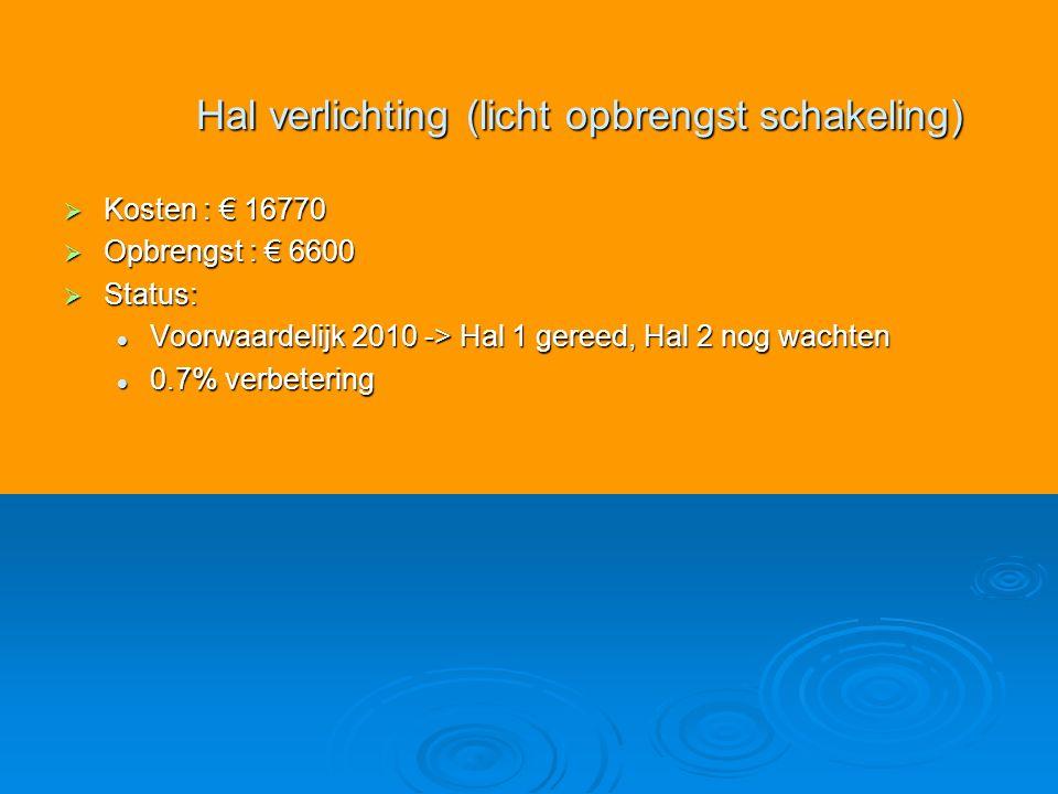  Kosten : € 16770  Opbrengst : € 6600  Status: Voorwaardelijk 2010 -> Hal 1 gereed, Hal 2 nog wachten Voorwaardelijk 2010 -> Hal 1 gereed, Hal 2 nog wachten 0.7% verbetering 0.7% verbetering Hal verlichting (licht opbrengst schakeling)