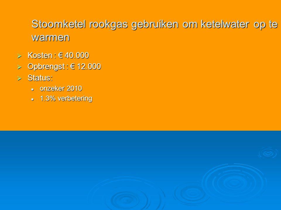  Kosten : € 40.000  Opbrengst : € 12.000  Status: onzeker 2010 onzeker 2010 1.3% verbetering 1.3% verbetering Stoomketel rookgas gebruiken om ketelwater op te warmen