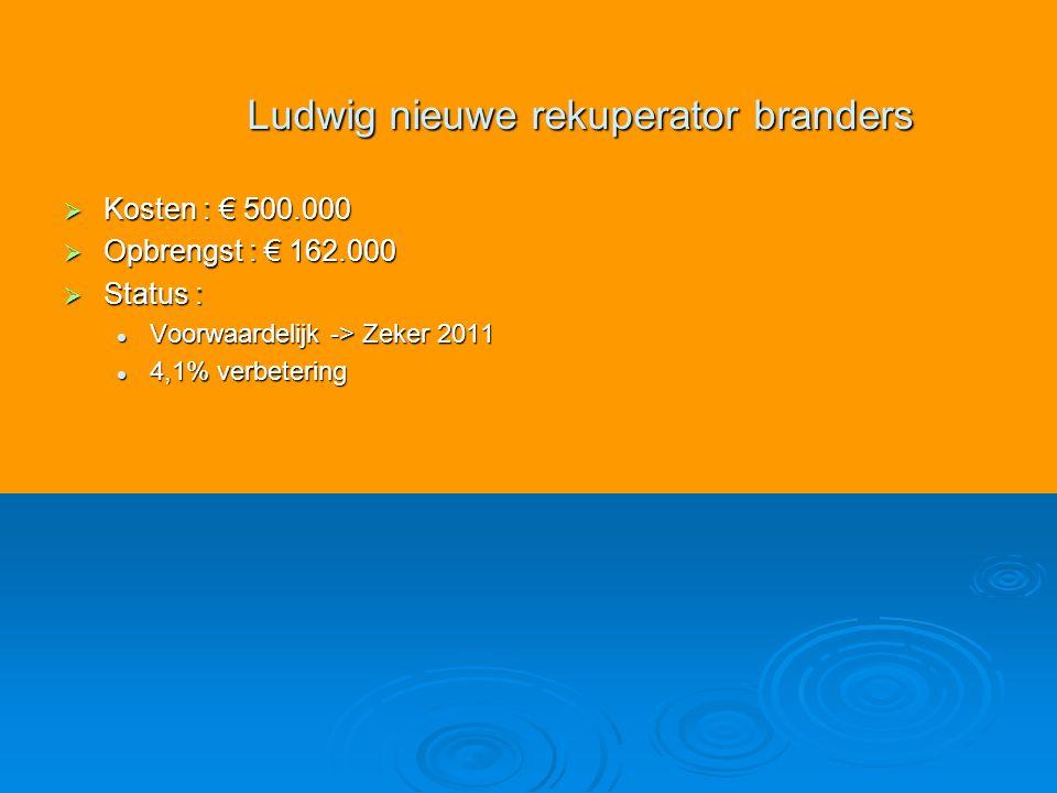  Kosten : € 500.000  Opbrengst : € 162.000  Status : Voorwaardelijk -> Zeker 2011 Voorwaardelijk -> Zeker 2011 4,1% verbetering 4,1% verbetering Ludwig nieuwe rekuperator branders