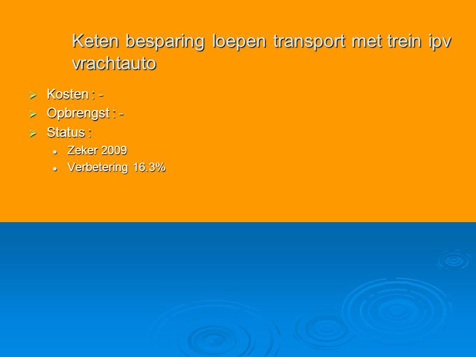  Kosten : -  Opbrengst : -  Status : Zeker 2009 Zeker 2009 Verbetering 16.3% Verbetering 16.3% Keten besparing loepen transport met trein ipv vrachtauto