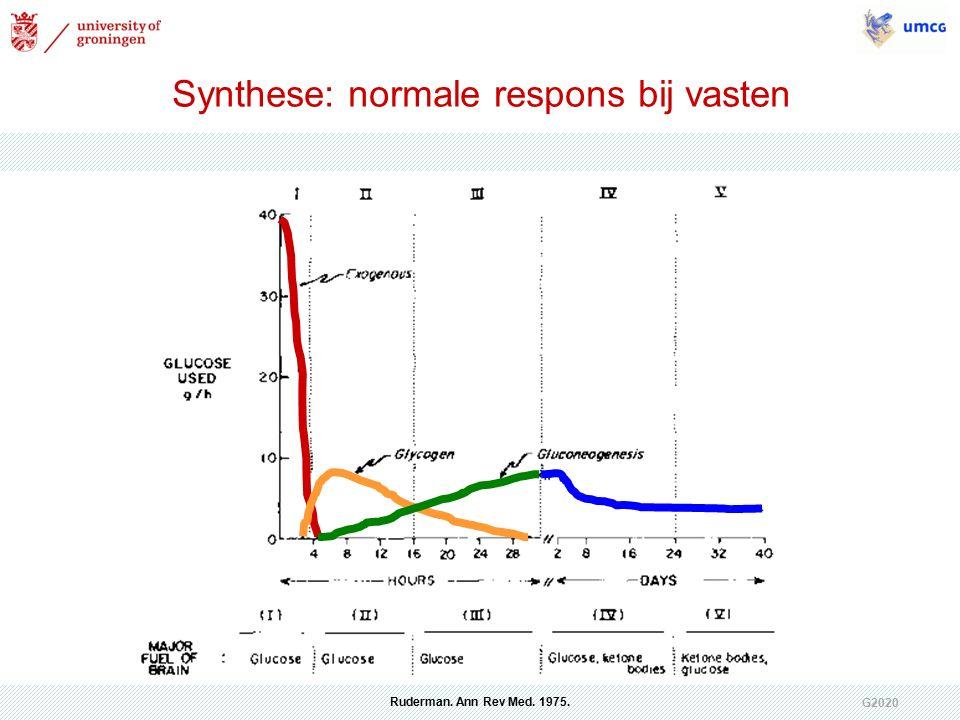 G2020 Ruderman. Ann Rev Med. 1975. Synthese: normale respons bij vasten