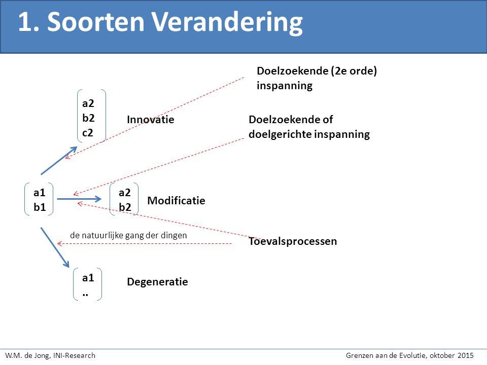 W.M.de Jong, INI-Research Grenzen aan de Evolutie, oktober 2015 2.