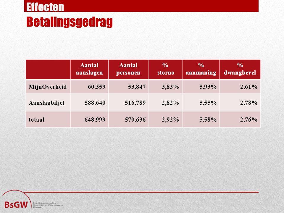 Effecten Betalingsgedrag Aantal aanslagen Aantal personen % storno % aanmaning % dwangbevel MijnOverheid60.35953.8473,83%5,93%2,61% Aanslagbiljet588.640516.7892,82%5,55%2,78% totaal648.999570.6362,92%5.58%2,76%