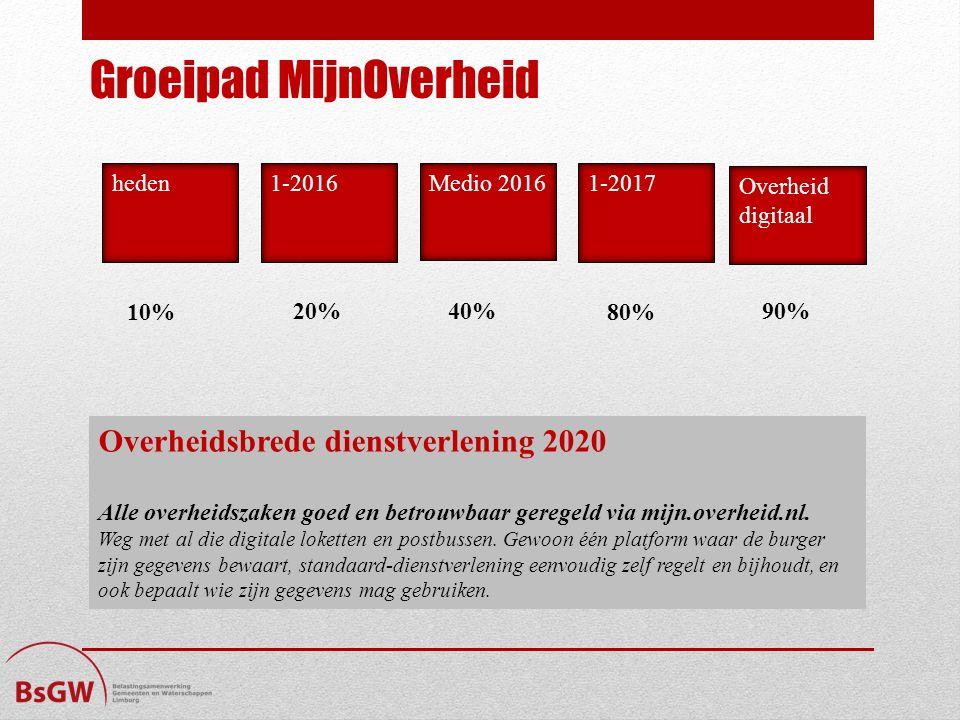 Groeipad MijnOverheid hedenMedio 20161-2017 Overheid digitaal 80%10% 40% 20% 1-2016 90% Overheidsbrede dienstverlening 2020 Alle overheidszaken goed en betrouwbaar geregeld via mijn.overheid.nl.