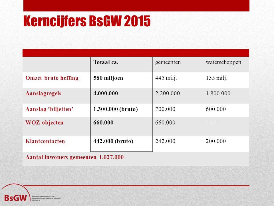 Kerncijfers BsGW 2015 Totaal ca.gemeentenwaterschappen Omzet bruto heffing580 miljoen445 milj.135 milj. Aanslagregels4.000.0002.200.0001.800.000 Aansl