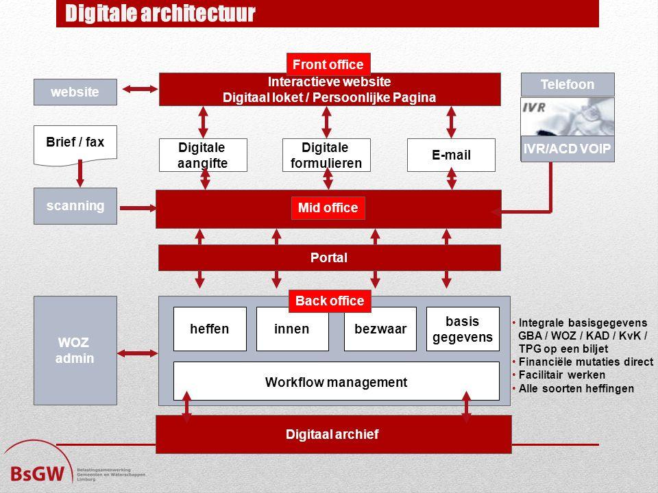Integrale basisgegevens GBA / WOZ / KAD / KvK / TPG op een biljet Financiële mutaties direct Facilitair werken Alle soorten heffingen Digitale archite