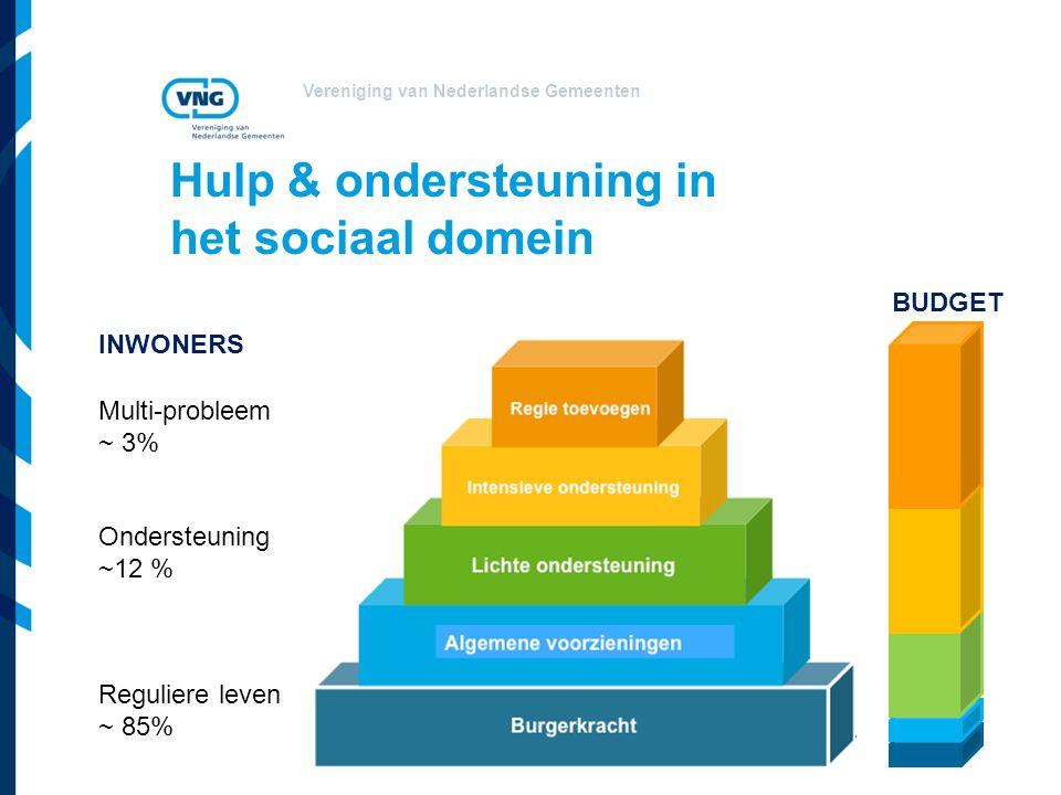 Vereniging van Nederlandse Gemeenten Hulp & ondersteuning in het sociaal domein Reguliere leven ~ 85% Ondersteuning ~12 % Multi-probleem ~ 3% INWONERS BUDGET