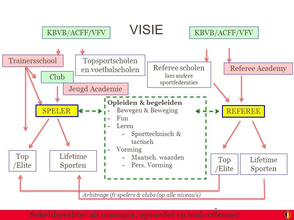 5 VISIE Club SPELER Opleiden & begeleiden -Bewegen & Beweging -Fun -Leren -Sporttechnisch & tactisch -Vorming -Maatsch. waarden -Pers. Vorming Lifetim