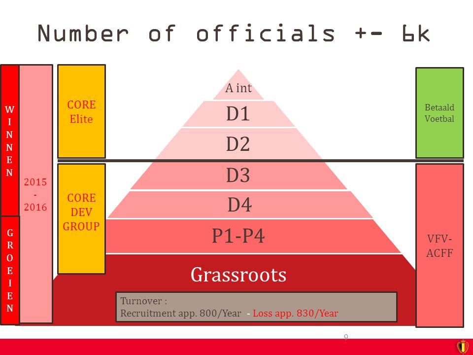 Dep.Management Arbitrage VFV & ACFF Verantw. Arbitrage VFV & Verantw.