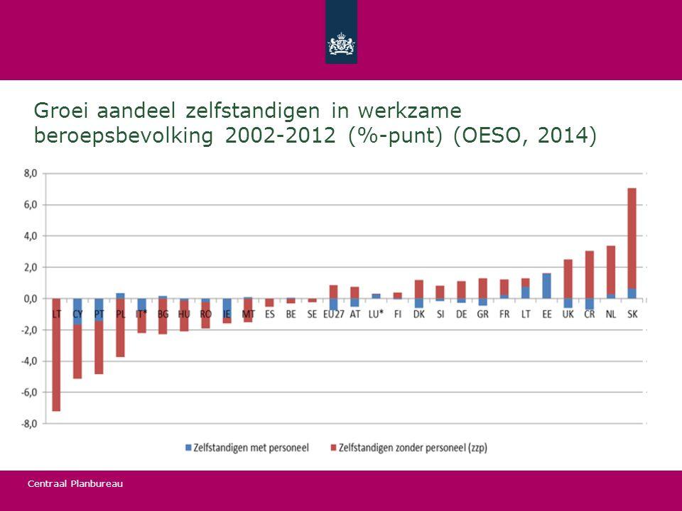 Centraal Planbureau Groei aandeel zelfstandigen in werkzame beroepsbevolking 2002-2012 (%-punt) (OESO, 2014)