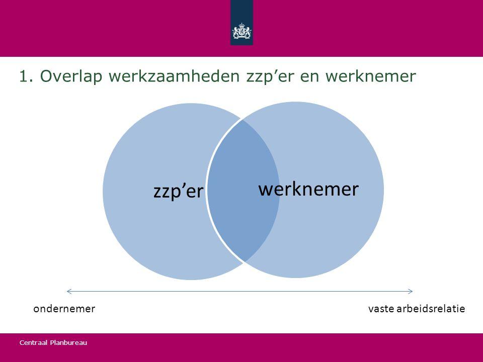 Centraal Planbureau zzp'erwerknemer ondernemervaste arbeidsrelatie 1. Overlap werkzaamheden zzp'er en werknemer